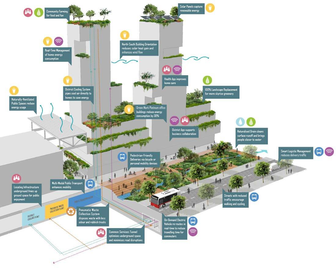 smart-and-sustainable-future